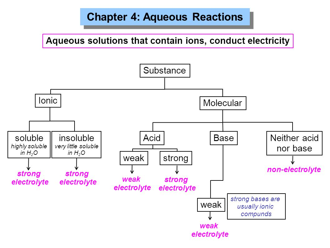 Chapter 4: Aqueous Reactions Aqueous solutions that contain ions, conduct electricity Substance Ionic Molecular soluble highly soluble in H 2 O insolu