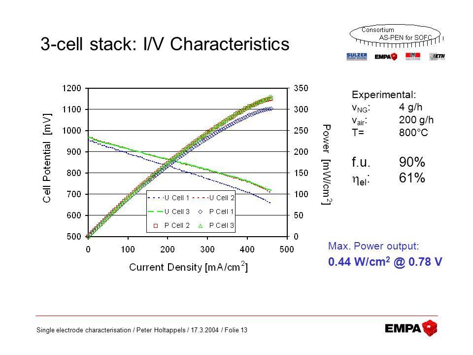 Single electrode characterisation / Peter Holtappels / 17.3.2004 / Folie 13 3-cell stack: I/V Characteristics Experimental: v NG : 4 g/h v air : 200 g/h T= 800°C f.u.