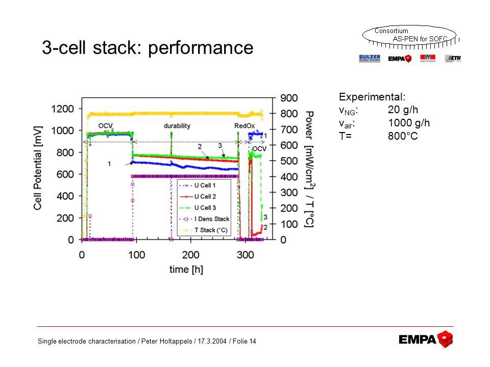 Single electrode characterisation / Peter Holtappels / 17.3.2004 / Folie 14 3-cell stack: performance Experimental: v NG : 20 g/h v air : 1000 g/h T=