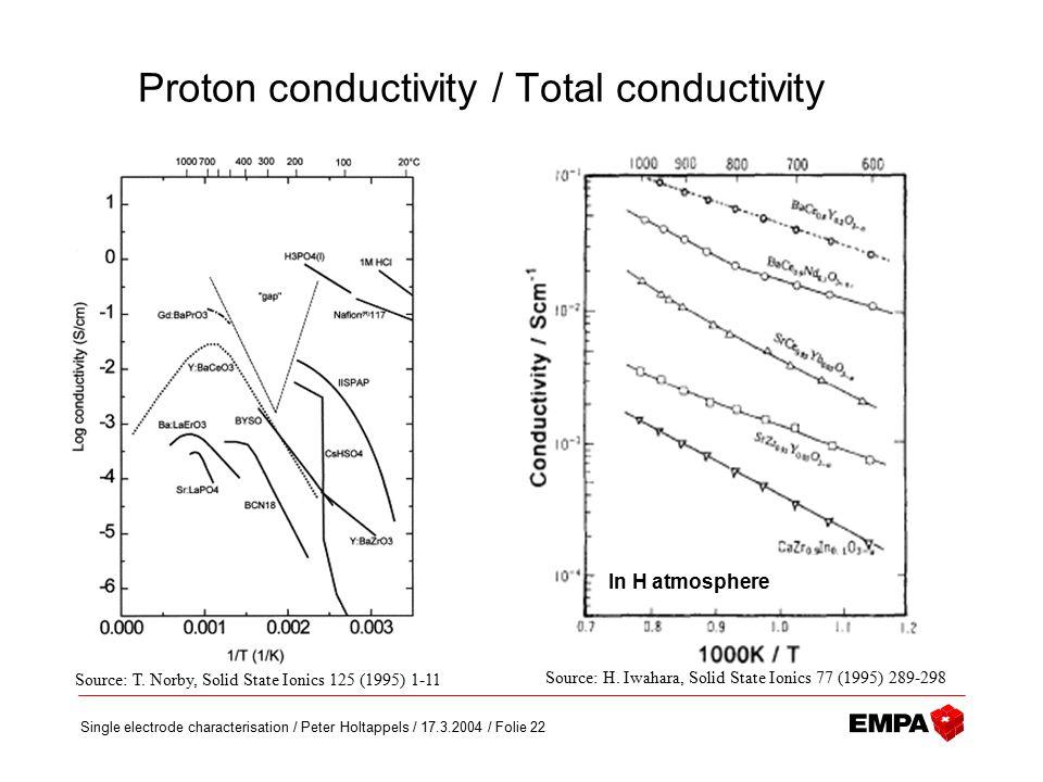 Single electrode characterisation / Peter Holtappels / 17.3.2004 / Folie 22 Source: T.