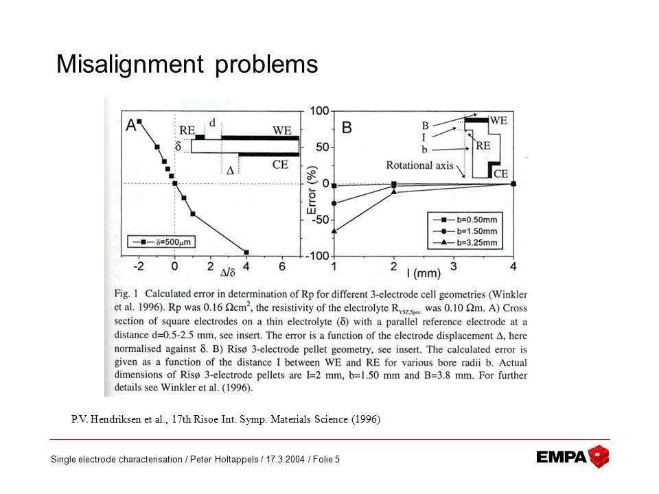 Single electrode characterisation / Peter Holtappels / 17.3.2004 / Folie 5 Misalignment problems P.V. Hendriksen et al., 17th Risoe Int. Symp. Materia