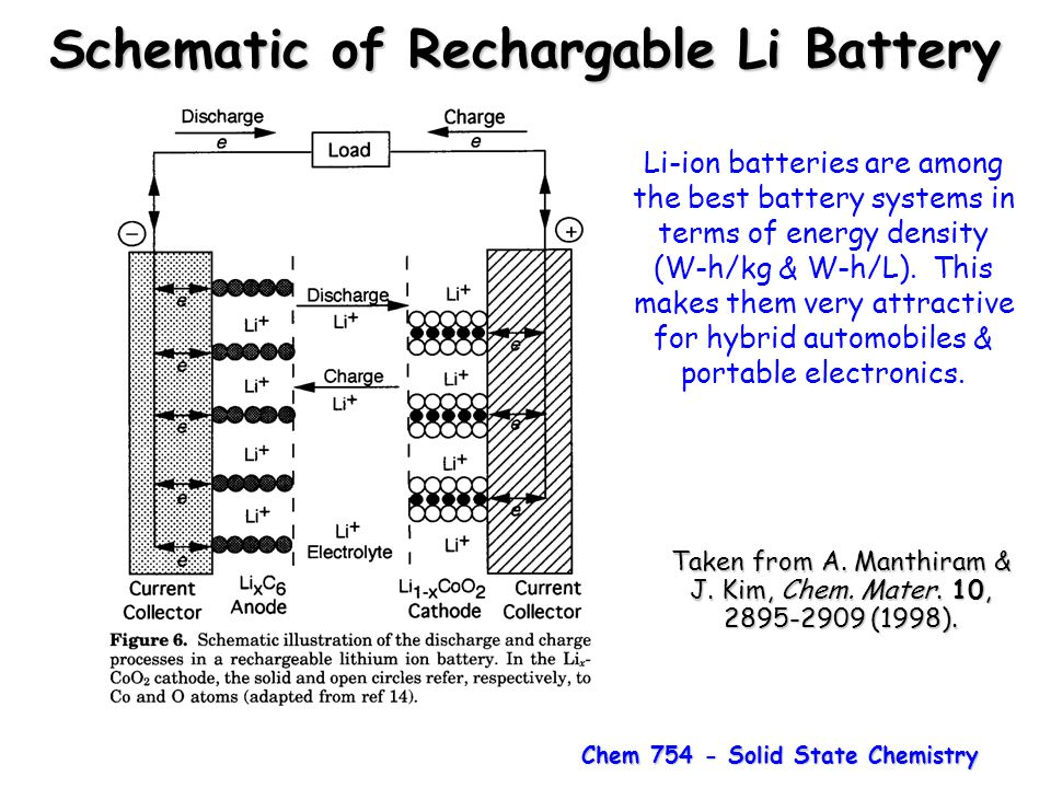 Chem 754 - Solid State Chemistry Schematic of Rechargable Li Battery Taken from A. Manthiram & J. Kim, Chem. Mater. 10, 2895-2909 (1998). Li-ion batte