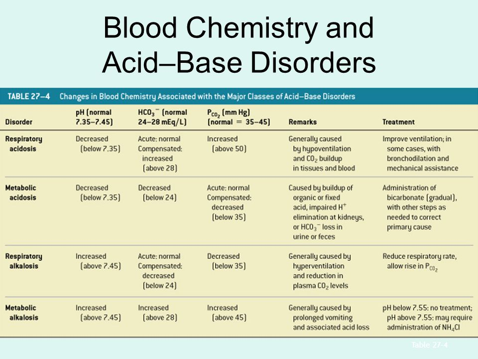 Blood Chemistry and Acid–Base Disorders Table 27–4