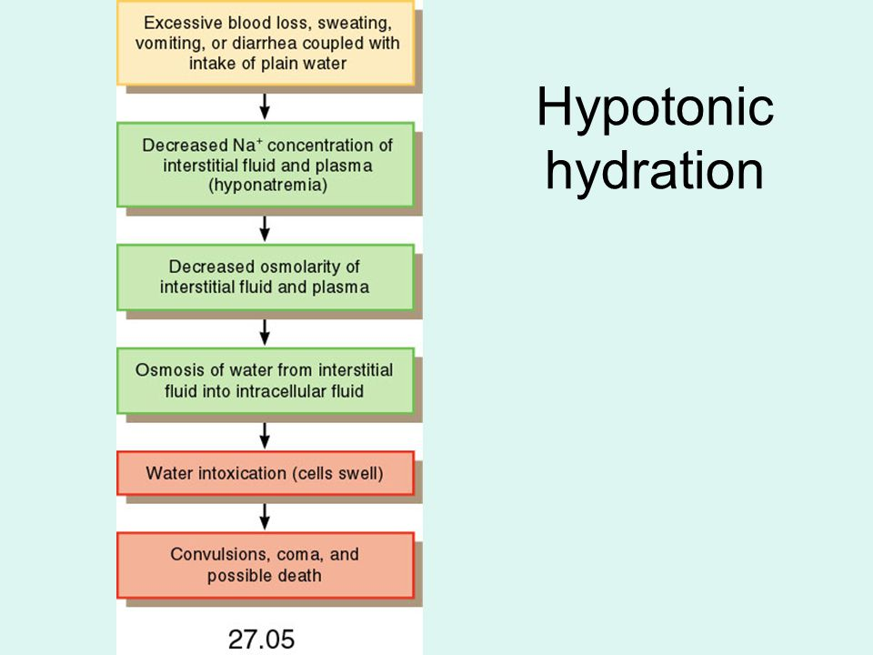 Hypotonic hydration