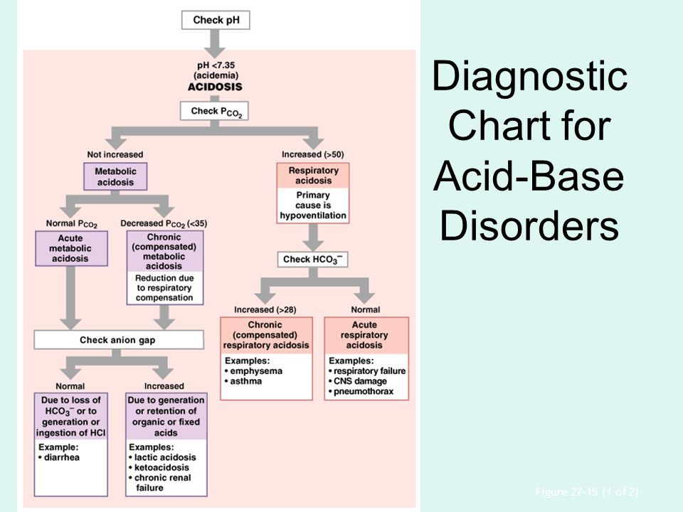 Diagnostic Chart for Acid-Base Disorders Figure 27–15 (1 of 2)