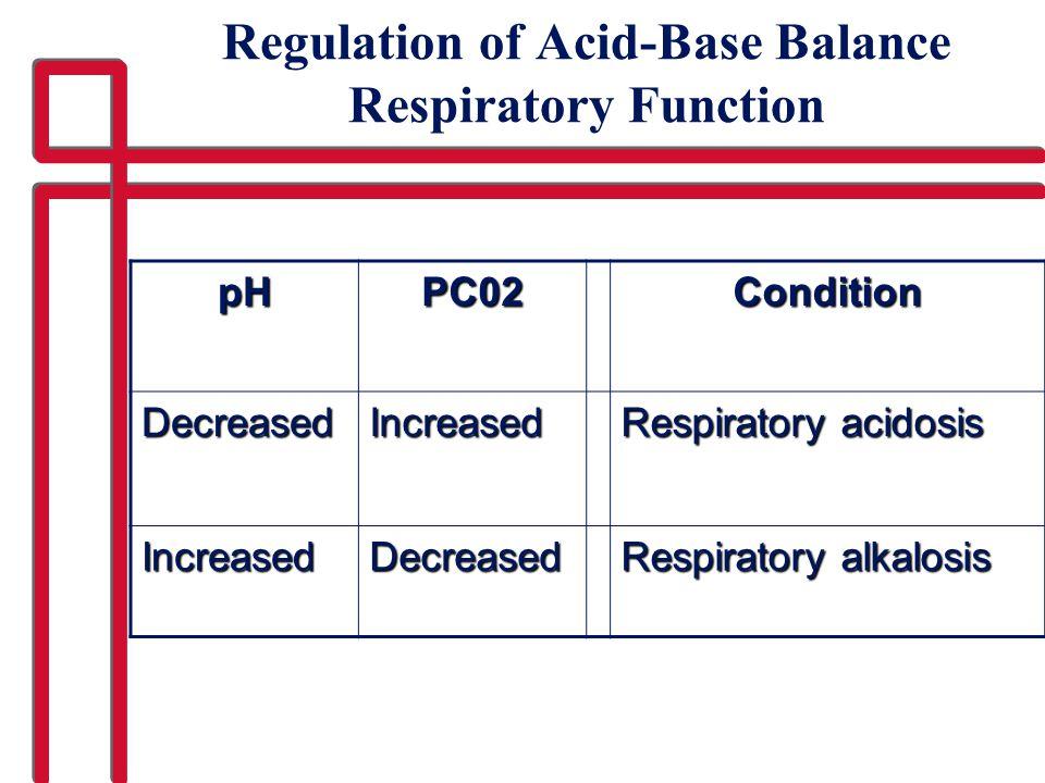 Regulation of Acid-Base Balance Respiratory Function pHPC02Condition DecreasedIncreased Respiratory acidosis IncreasedDecreased Respiratory alkalosis