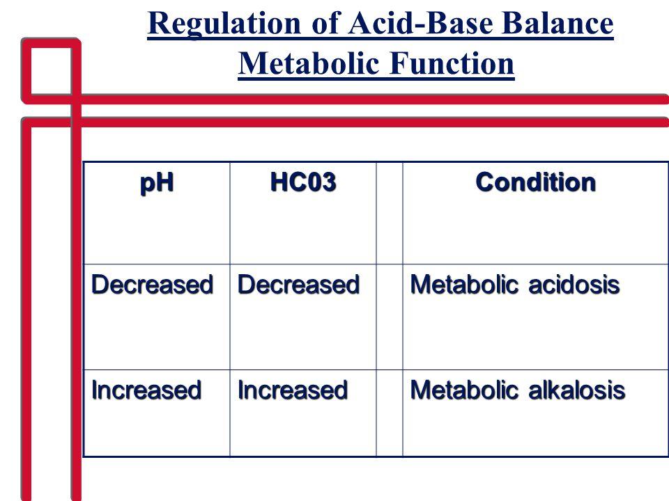 Regulation of Acid-Base Balance Metabolic FunctionpHHC03Condition DecreasedDecreased Metabolic acidosis IncreasedIncreased Metabolic alkalosis