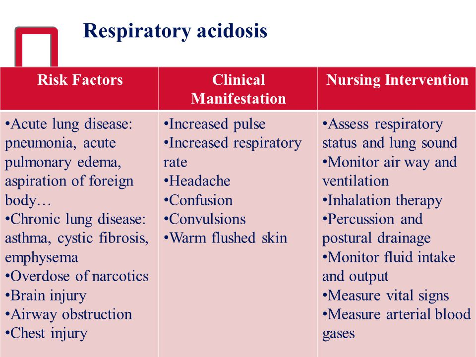 Respiratory acidosis Risk FactorsClinical Manifestation Nursing Intervention Acute lung disease: pneumonia, acute pulmonary edema, aspiration of forei