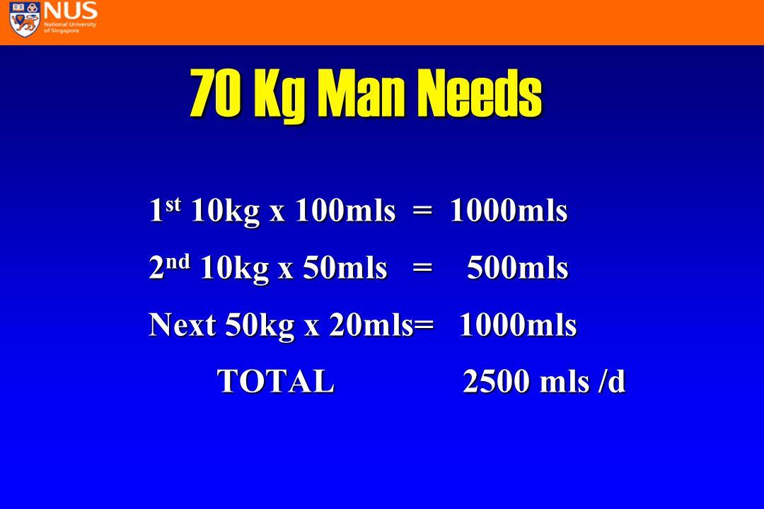 70 Kg Man Needs 1 st 10kg x 100mls = 1000mls 2 nd 10kg x 50mls = 500mls Next 50kg x 20mls= 1000mls TOTAL 2500 mls /d TOTAL 2500 mls /d