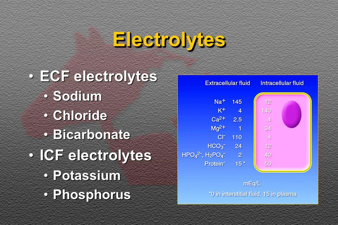 ElectrolytesElectrolytes ECF electrolytesECF electrolytes SodiumSodium ChlorideChloride BicarbonateBicarbonate ICF electrolytesICF electrolytes PotassiumPotassium PhosphorusPhosphorus
