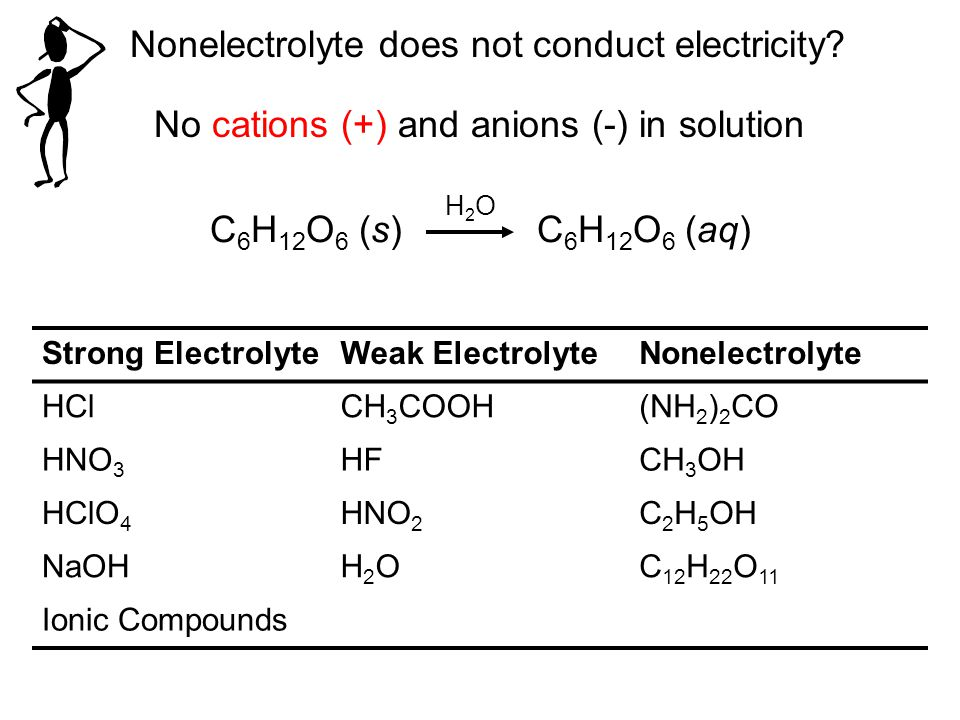 Nonelectrolyte does not conduct electricity? No cations (+) and anions (-) in solution C 6 H 12 O 6 (s) C 6 H 12 O 6 (aq) H2OH2O Strong ElectrolyteWea