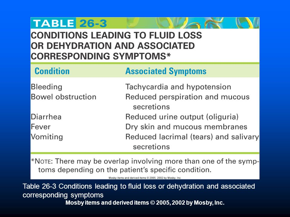 Mosby items and derived items © 2005, 2002 by Mosby, Inc. Table 26-3 Conditions leading to fluid loss or dehydration and associated corresponding symp