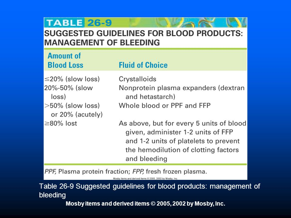 Mosby items and derived items © 2005, 2002 by Mosby, Inc. Table 26-9 Suggested guidelines for blood products: management of bleeding