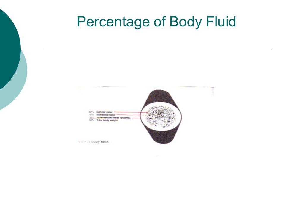 Percentage of Body Fluid