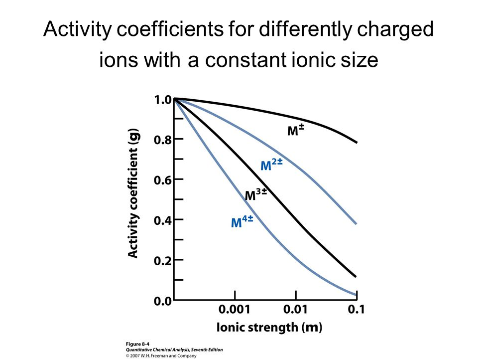 Activity coefficients for differently charged ions with a constant ionic size