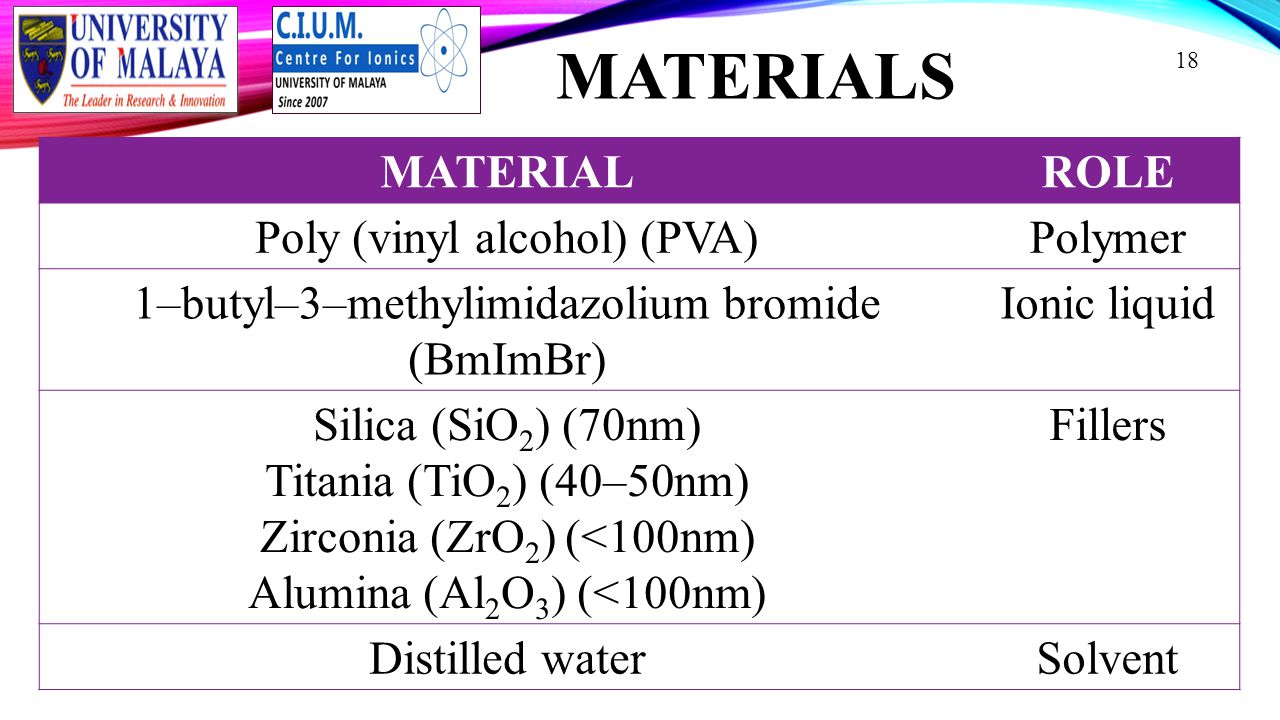 MATERIALS 18 MATERIALROLE Poly (vinyl alcohol) (PVA)Polymer 1–butyl–3–methylimidazolium bromide (BmImBr) Ionic liquid Silica (SiO 2 ) (70nm) Titania (TiO 2 ) (40–50nm) Zirconia (ZrO 2 ) (<100nm) Alumina (Al 2 O 3 ) (<100nm) Fillers Distilled waterSolvent