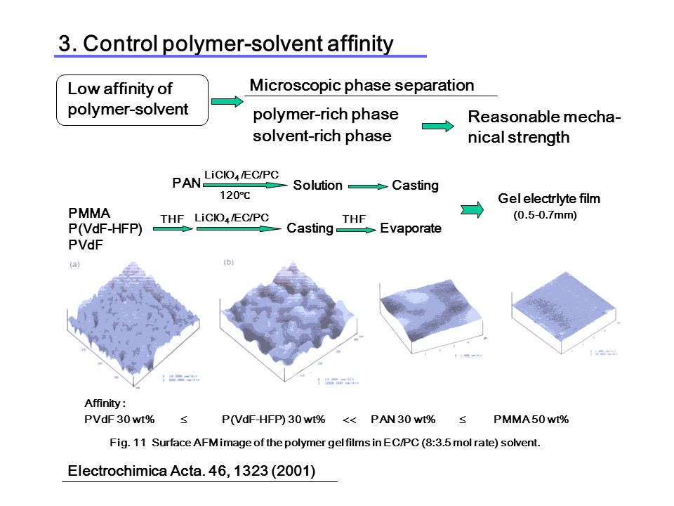3. Control polymer-solvent affinity Low affinity of polymer-solvent Microscopic phase separation Reasonable mecha- nical strength polymer-rich phase s