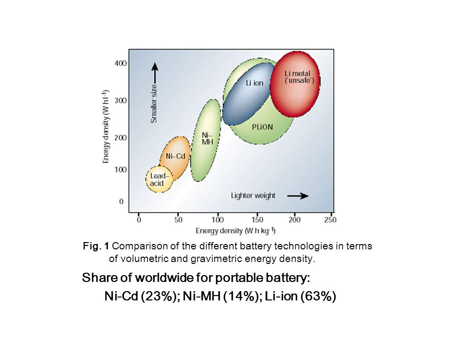 Fig. 1 Comparison of the different battery technologies in terms of volumetric and gravimetric energy density. Share of worldwide for portable battery