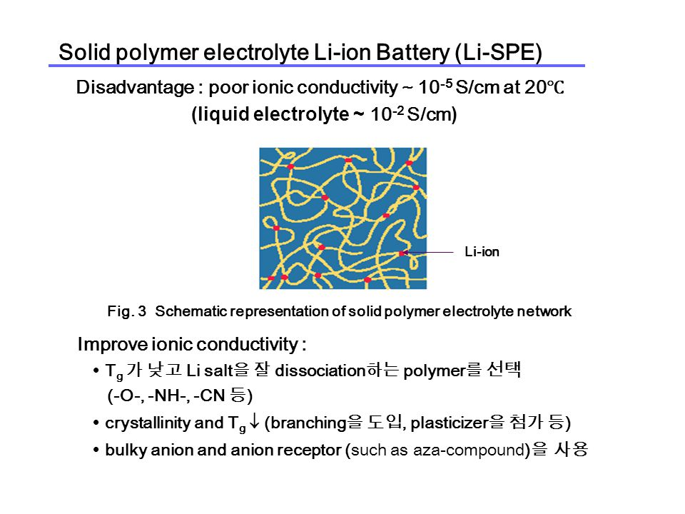Solid polymer electrolyte Li-ion Battery (Li-SPE) Fig.
