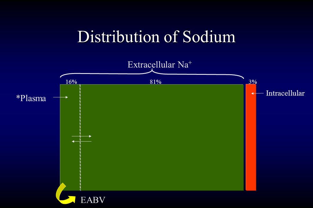 Body Fluid Compartments 70 kg male (TBW=0.6 X wt) IntraCellFluid28L (70 kg X 40% = 28) ECF14L (70 kg X 20% = 14) Extravascular10.5L (70 kg X 15% = 10.5) Intravascular6.3L (70 kg X 9% = 6.3)