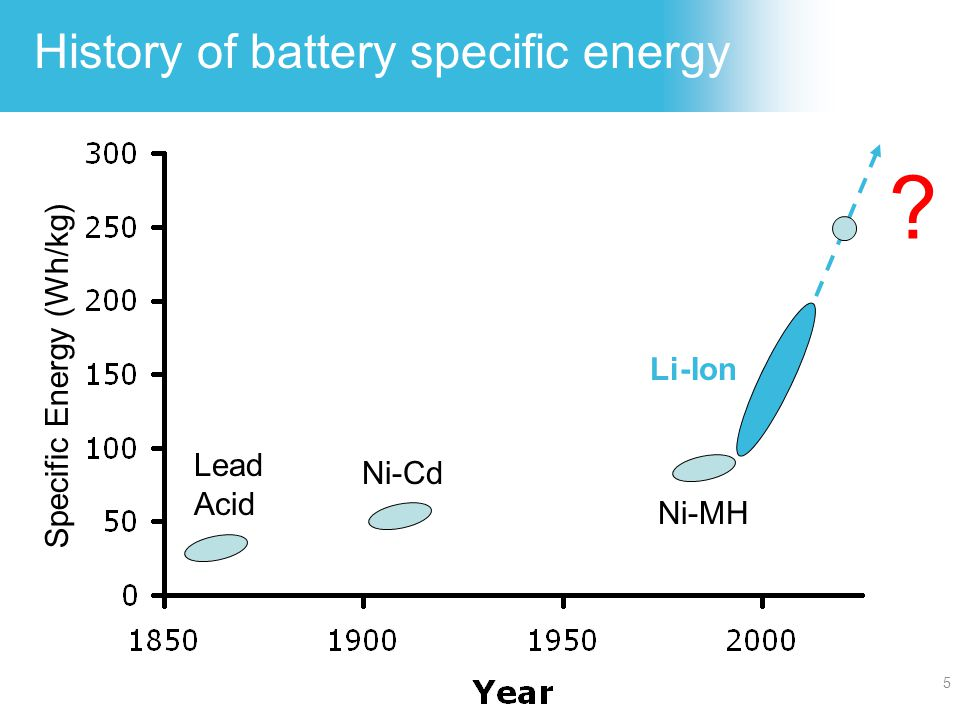 5 History of battery specific energy Lead Acid Ni-Cd Ni-MH Li-Ion ? Specific Energy (Wh/kg)