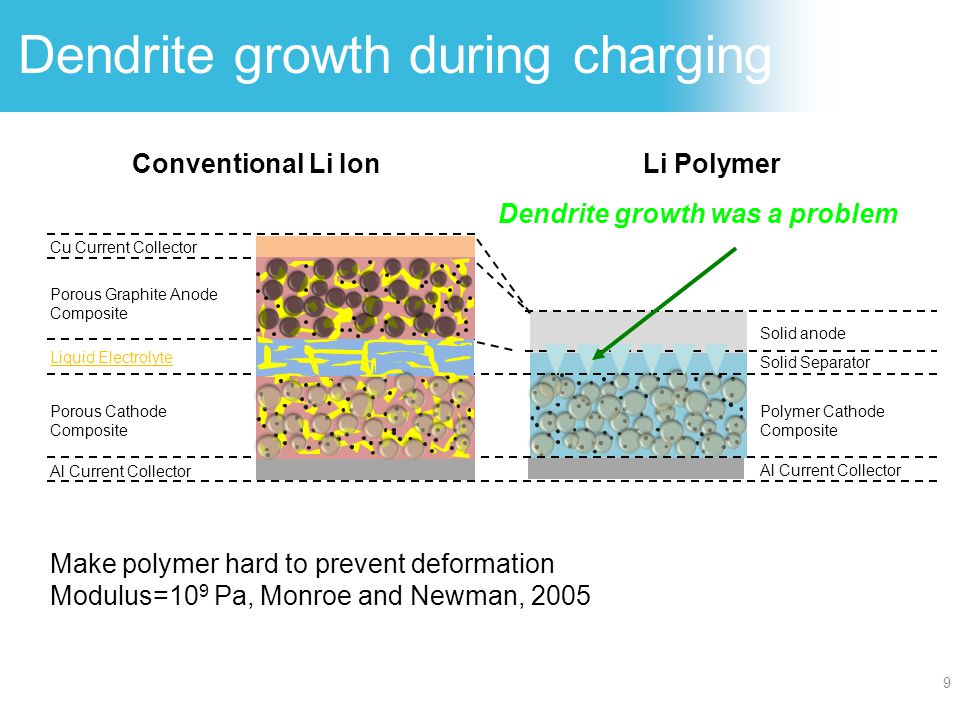 Previous polymer electrolytes Anion - polymer chain Li+ Ionic mobility is mediated by polymer chain motion.