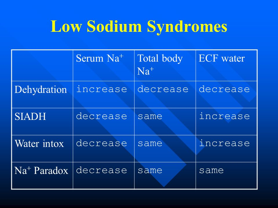 Low Sodium Syndromes Serum Na + Total body Na + ECF water Dehydration increasedecrease SIADH decreasesameincrease Water intox decreasesameincrease Na + Paradox decreasesame