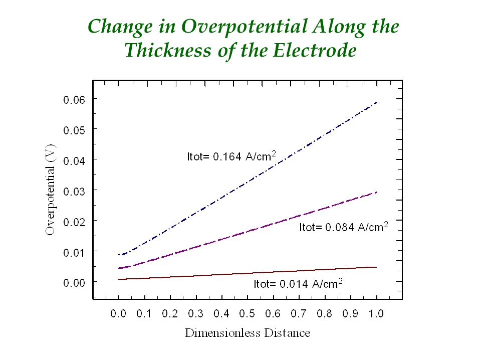 Change in Overpotential Along the Thickness of the Electrode