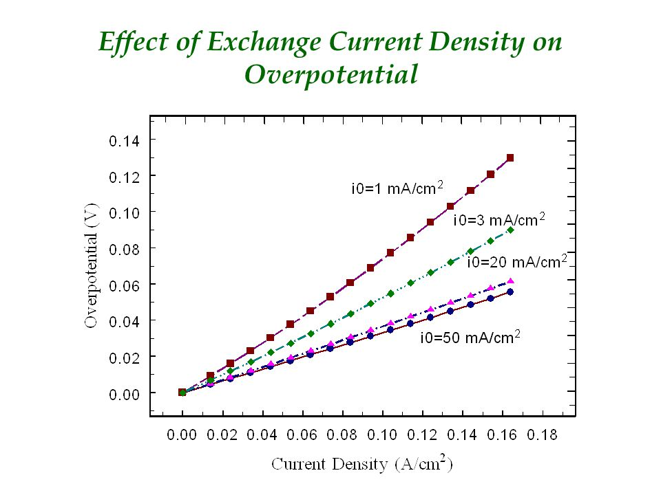 Effect of Exchange Current Density on Overpotential