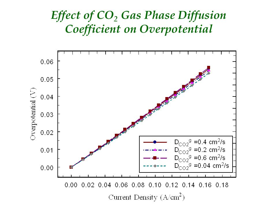 Effect of CO 2 Gas Phase Diffusion Coefficient on Overpotential
