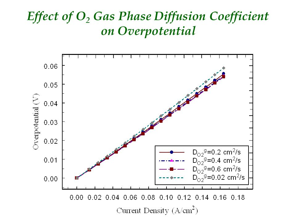 Effect of O 2 Gas Phase Diffusion Coefficient on Overpotential