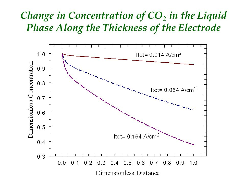 Change in Concentration of CO 2 in the Liquid Phase Along the Thickness of the Electrode