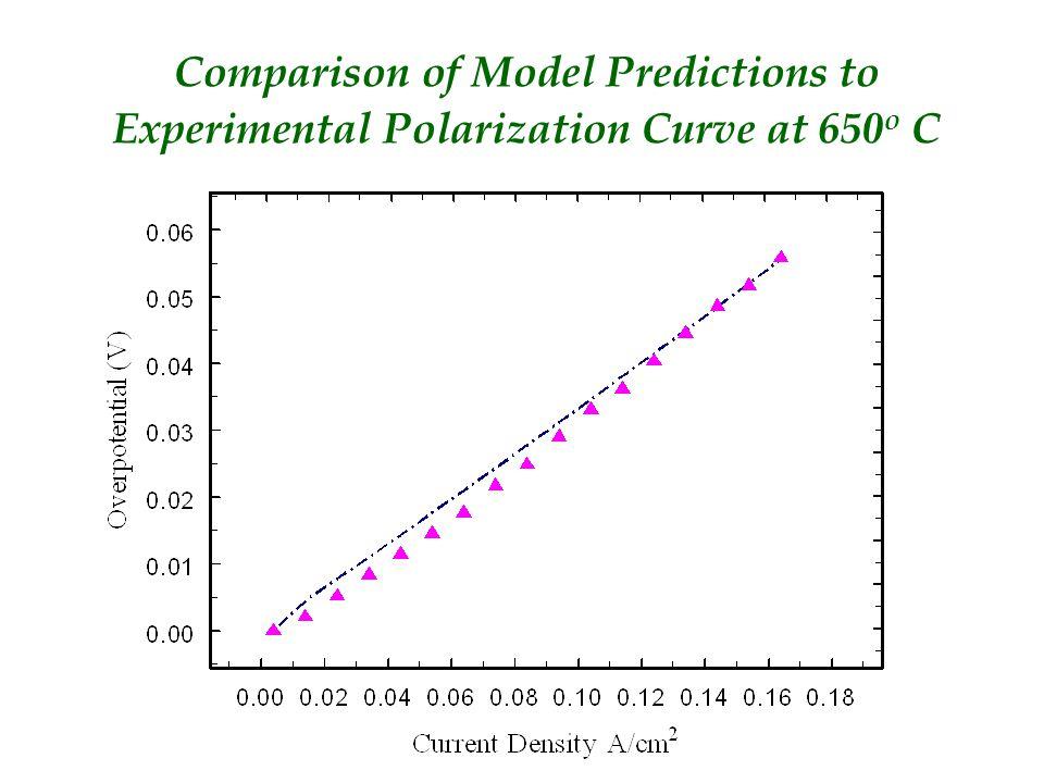 Comparison of Model Predictions to Experimental Polarization Curve at 650 o C