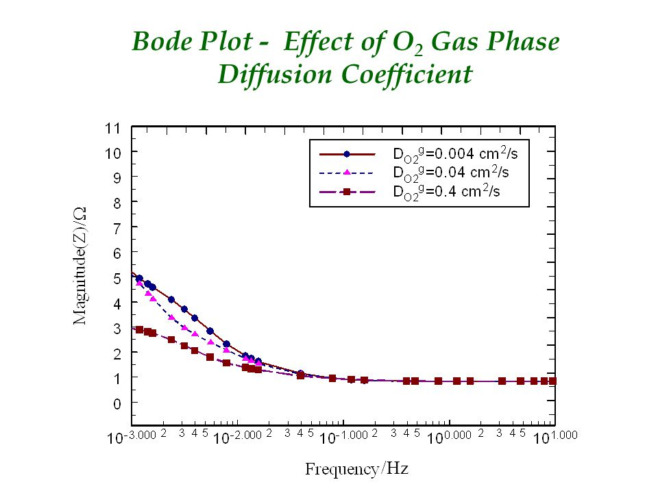 Bode Plot - Effect of O 2 Gas Phase Diffusion Coefficient  /Hz