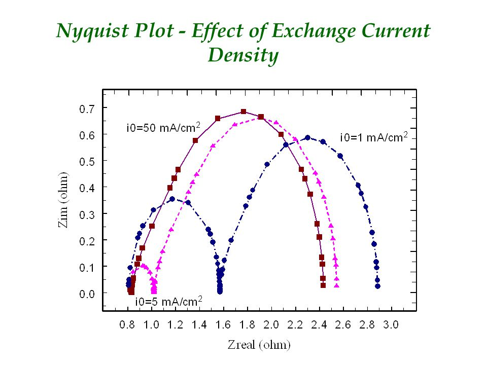 Nyquist Plot - Effect of Exchange Current Density
