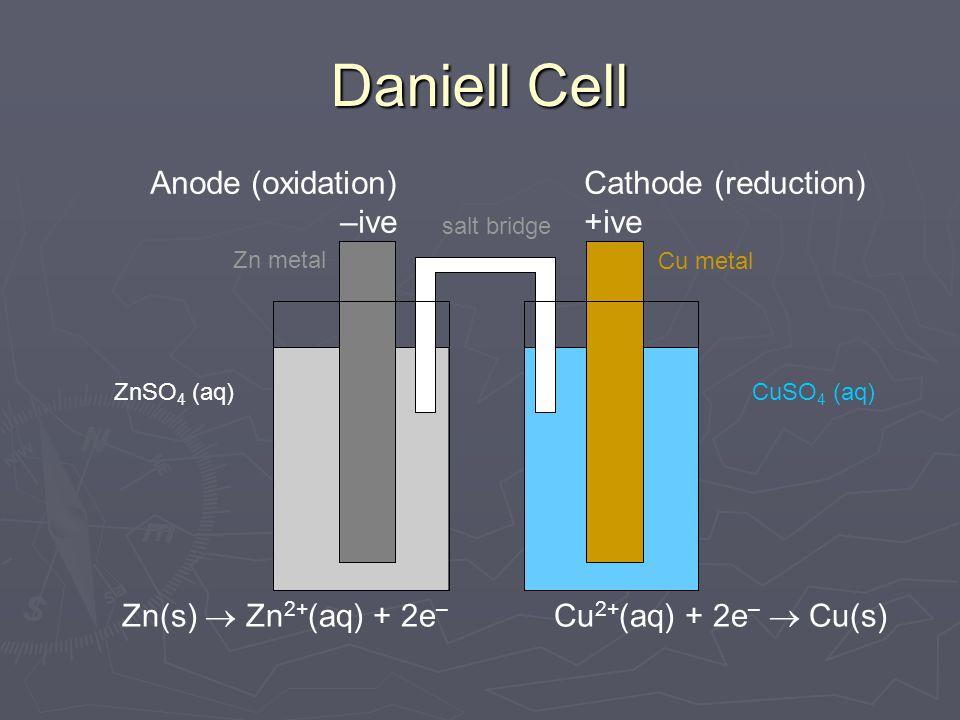 Daniell Cell CuSO 4 (aq)ZnSO 4 (aq) Cu metal Zn metal salt bridge Cathode (reduction) +ive Anode (oxidation) –ive Zn(s)  Zn 2+ (aq) + 2e – Cu 2+ (aq)