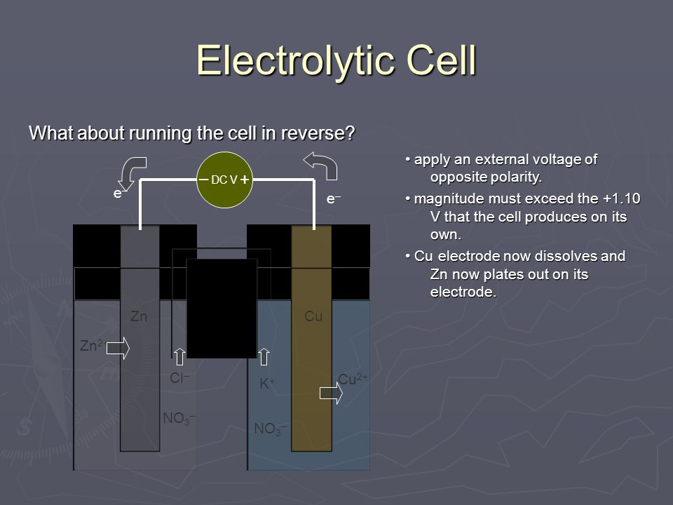 Electrolytic Cell What about running the cell in reverse? Zn 2+ NO 3 – Zn Cu 2+ NO 3 – Cu DC V Cl – K+K+ e–e– e–e– apply an external voltage of opposi