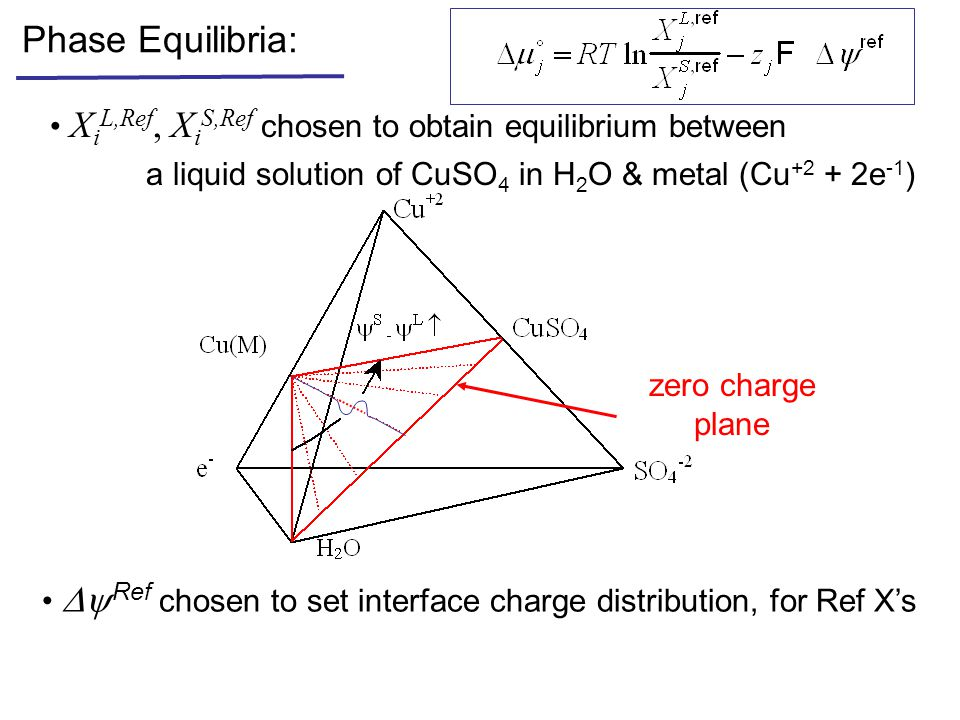 Phase Equilibria: zero charge plane X i L,Ref, X i S,Ref chosen to obtain equilibrium between a liquid solution of CuSO 4 in H 2 O & metal (Cu +2 + 2e -1 )  Ref chosen to set interface charge distribution, for Ref X's