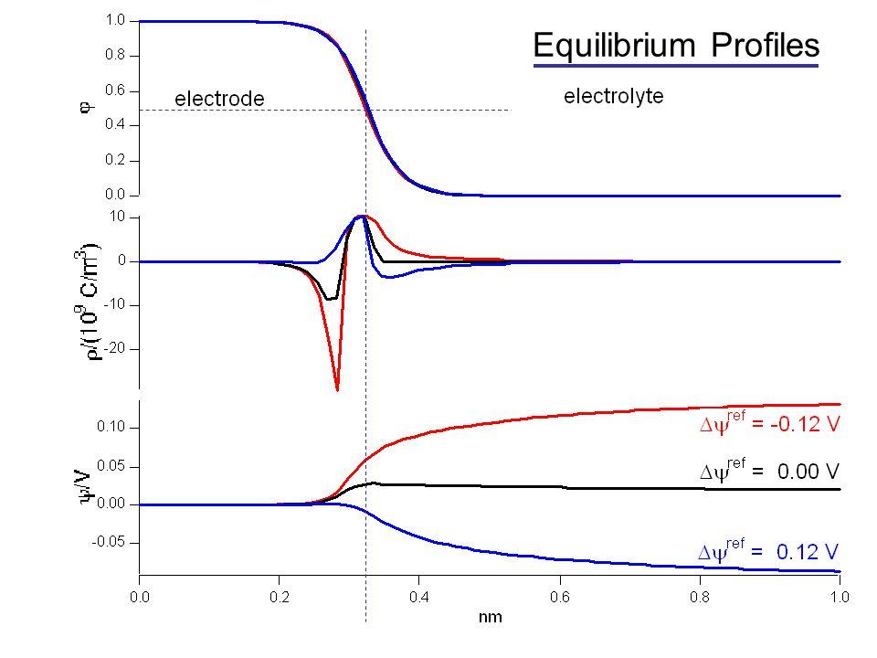 Equilibrium Profiles