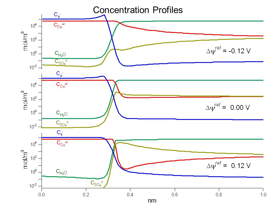 Concentration Profiles
