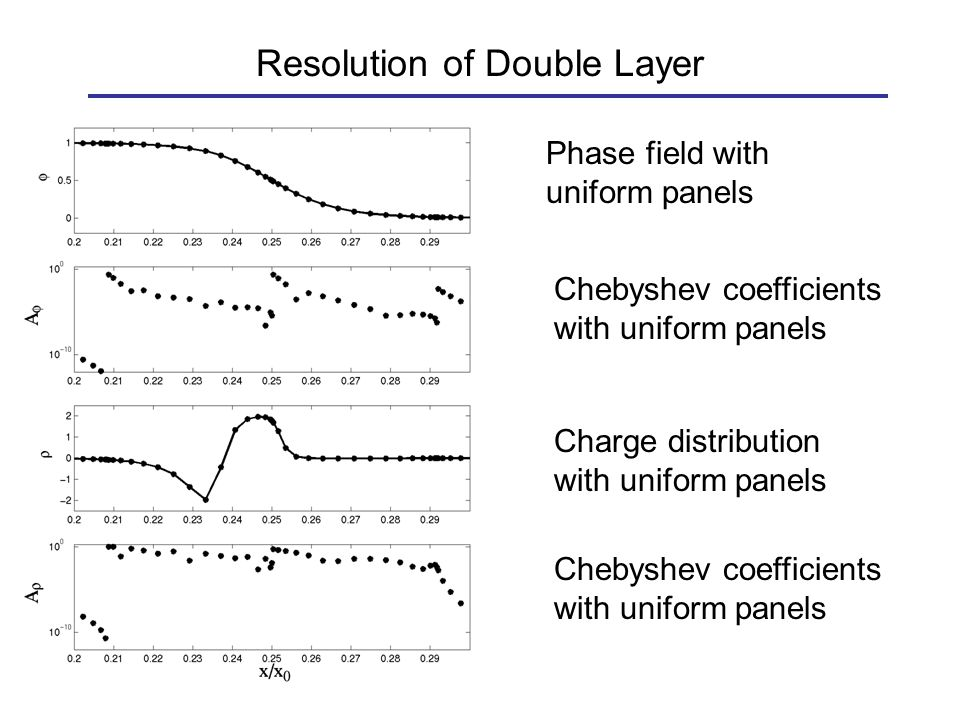 Resolution of Double Layer Charge distribution with uniform panels Phase field with uniform panels Chebyshev coefficients with uniform panels