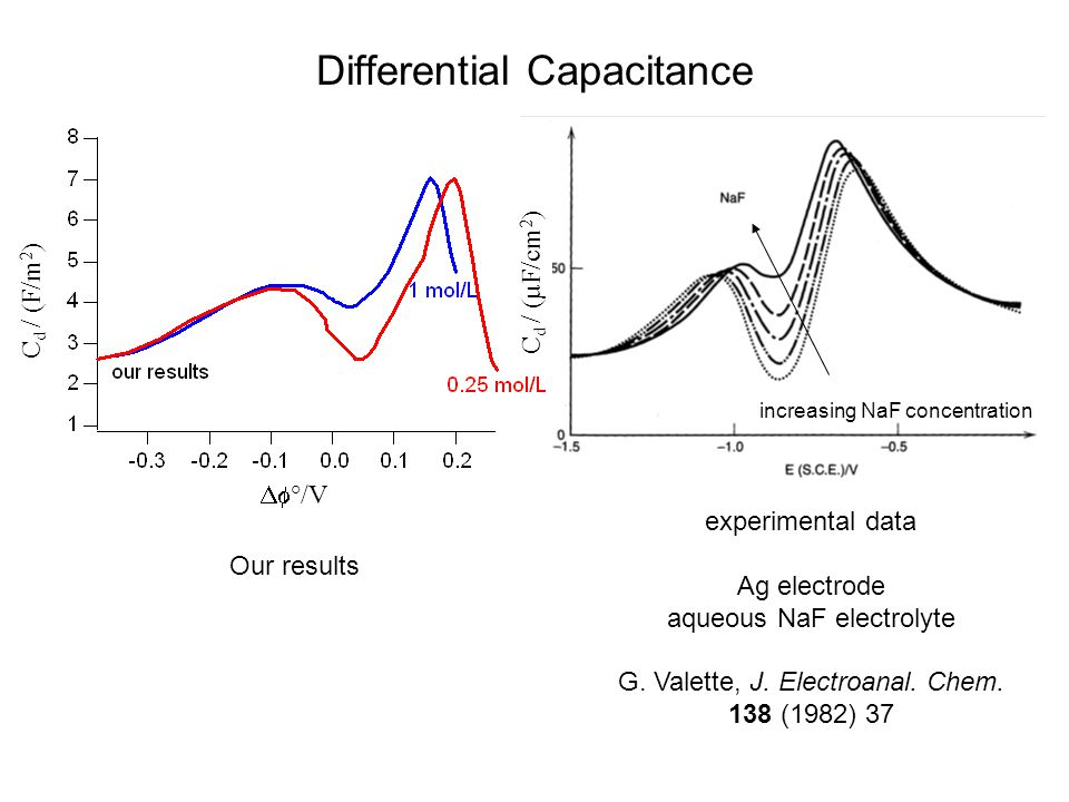 Differential Capacitance experimental data Ag electrode aqueous NaF electrolyte G.