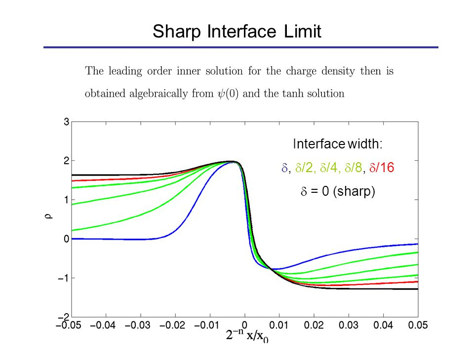 Sharp Interface Limit Interface width: ,  /2,  /4,  /8,  /16  = 0 (sharp)