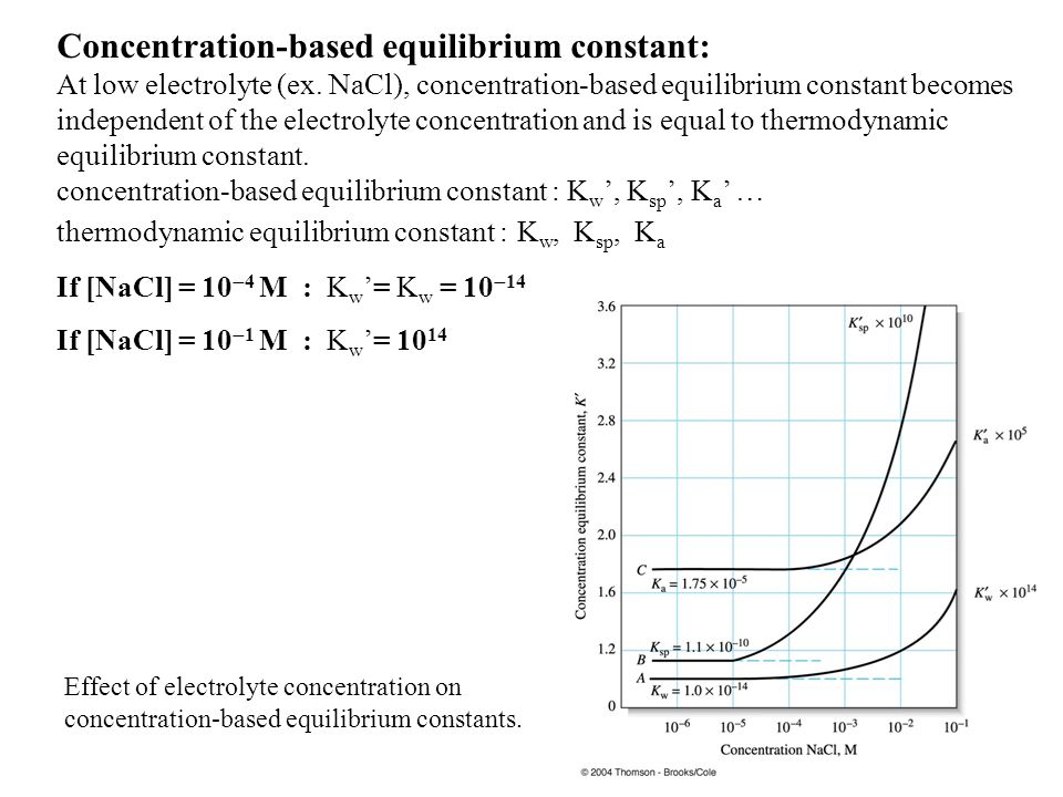 Concentration-based equilibrium constant: At low electrolyte (ex. NaCl), concentration-based equilibrium constant becomes independent of the electroly