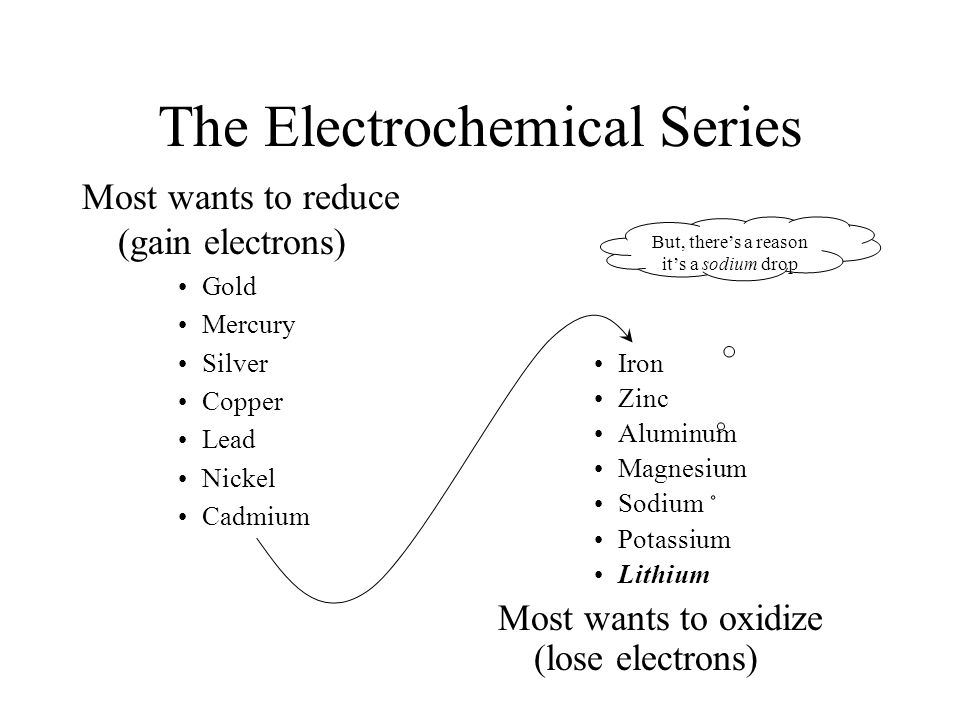 The Electrochemical Series Most wants to reduce (gain electrons) Gold Mercury Silver Copper Lead Nickel Cadmium Iron Zinc Aluminum Magnesium Sodium Potassium Lithium Most wants to oxidize (lose electrons) But, there's a reason it's a sodium drop