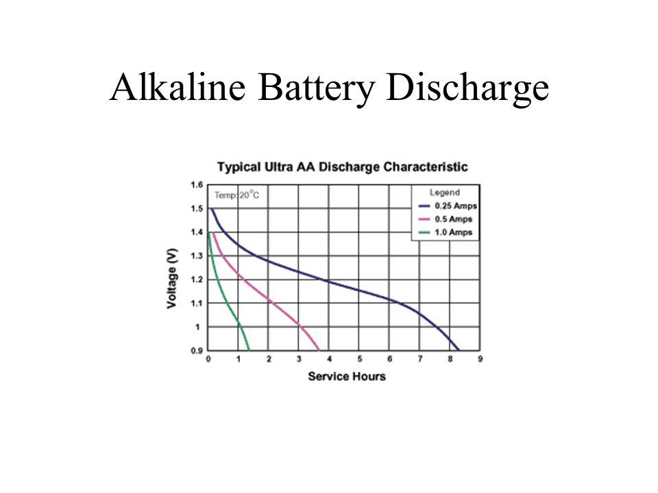 Alkaline Battery Discharge