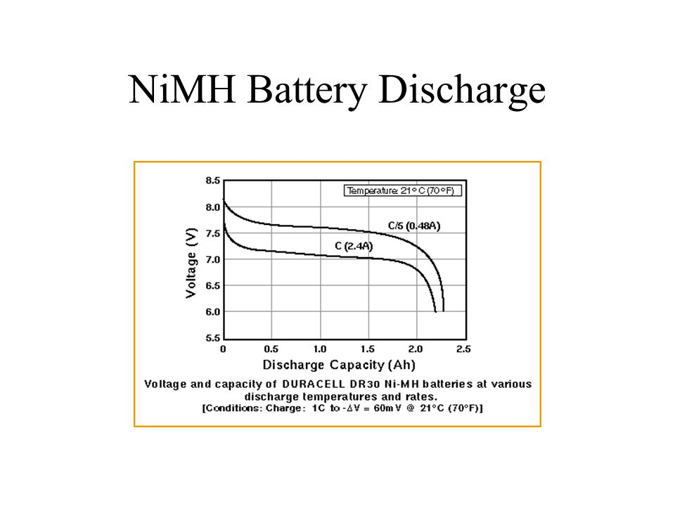 NiMH Battery Discharge