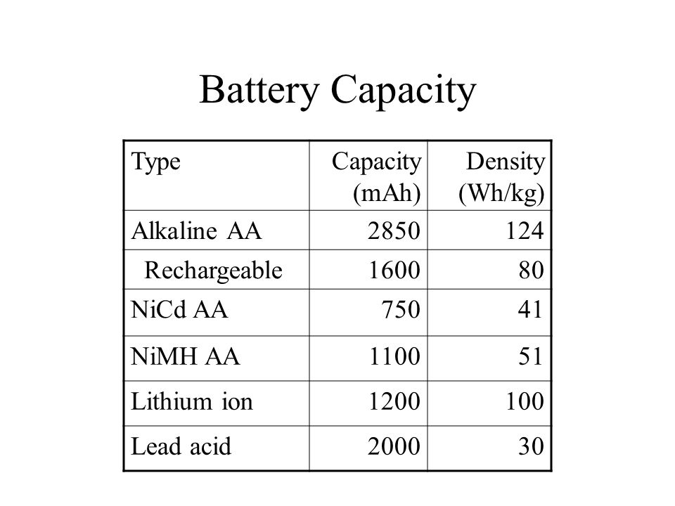 Battery Capacity TypeCapacity (mAh) Density (Wh/kg) Alkaline AA2850124 Rechargeable160080 NiCd AA75041 NiMH AA110051 Lithium ion1200100 Lead acid200030