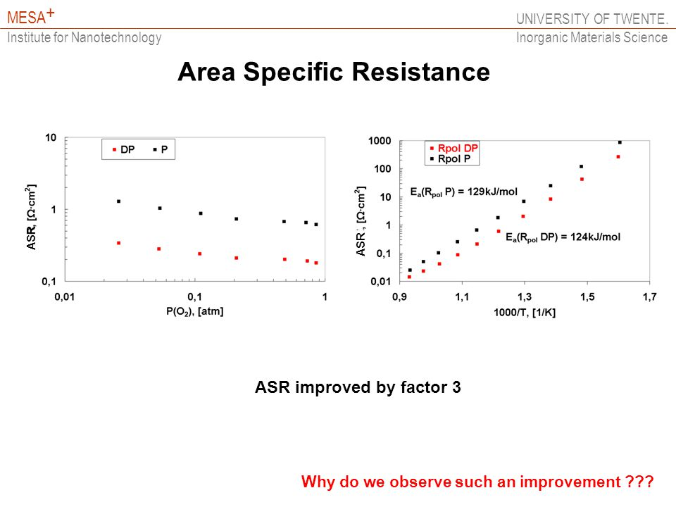 UNIVERSITY OF TWENTE. MESA + Institute for Nanotechnology Inorganic Materials Science Area Specific Resistance ASR improved by factor 3 Why do we obse