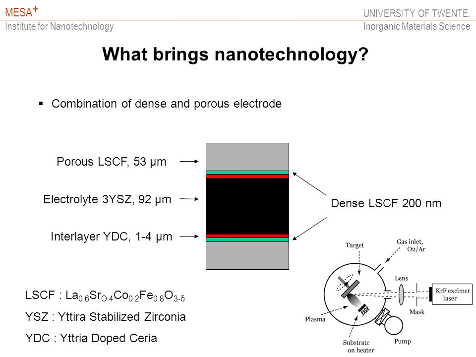 UNIVERSITY OF TWENTE. MESA + Institute for Nanotechnology Inorganic Materials Science What brings nanotechnology? Porous LSCF, 53 μm Interlayer YDC, 1